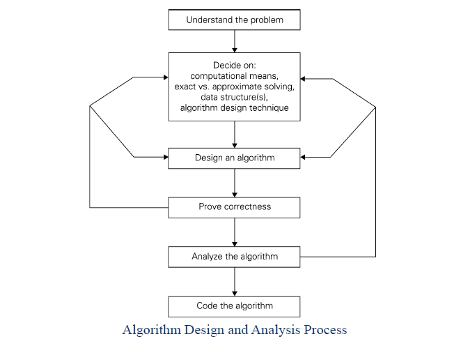 algo-design-analysis-process