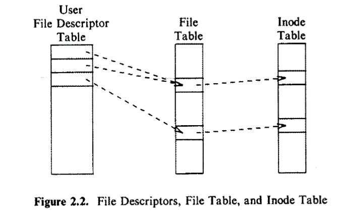 file-data-structure