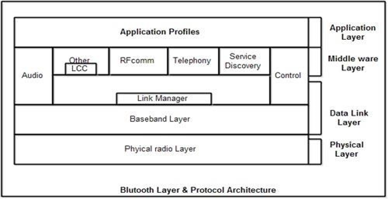 bluetooth-architecture