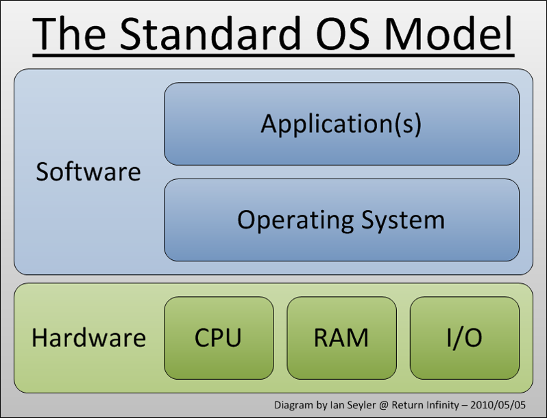 operating-system-model