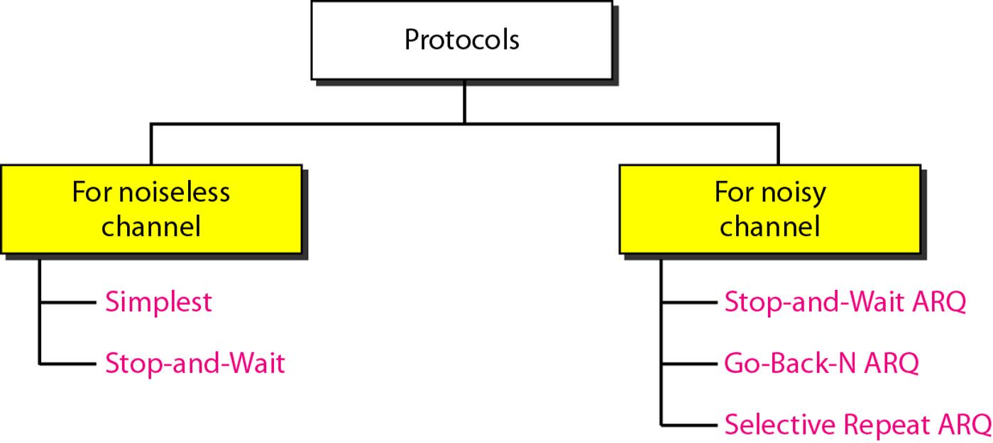 taxonomy-of-protocols